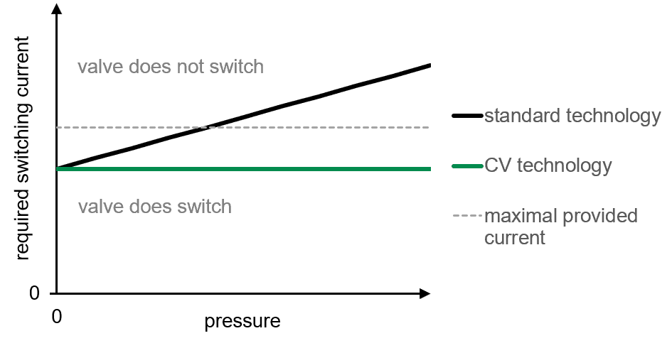 Valve Current Switching Diagram