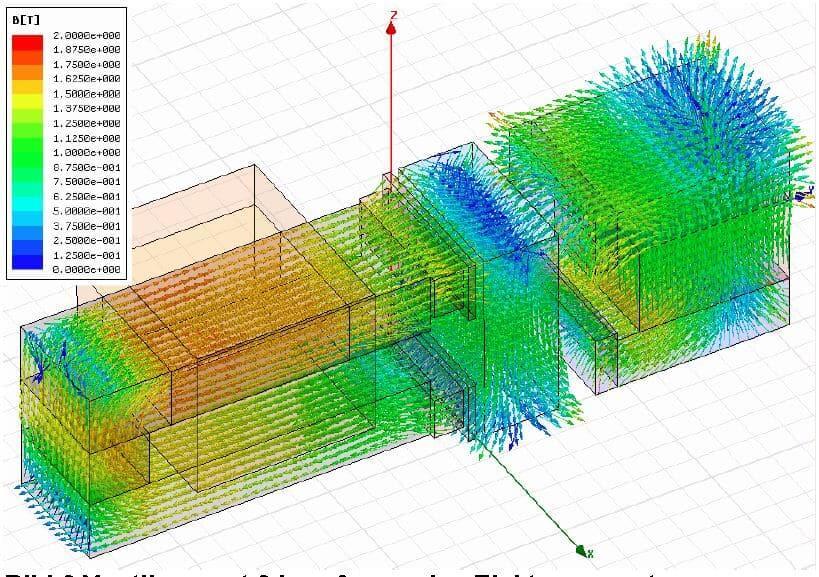 Magnetic Flux Lines